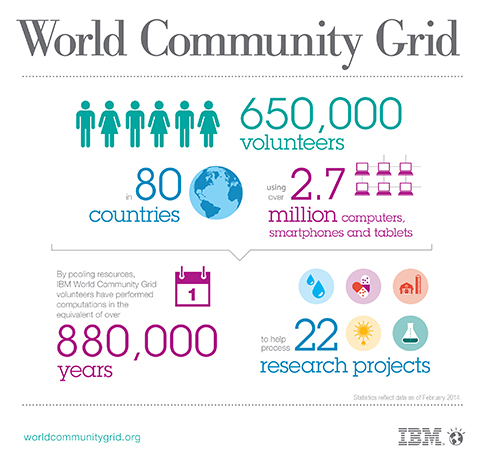 World Community Grid Info Graphic