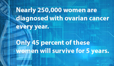 Mapping Cancer Markers Now Examining Ovarian Cancer